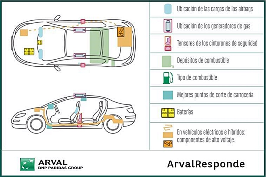 Arval 0305